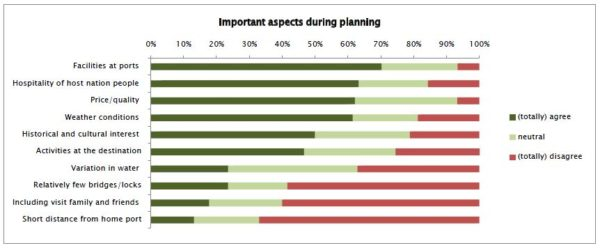 planning criteria